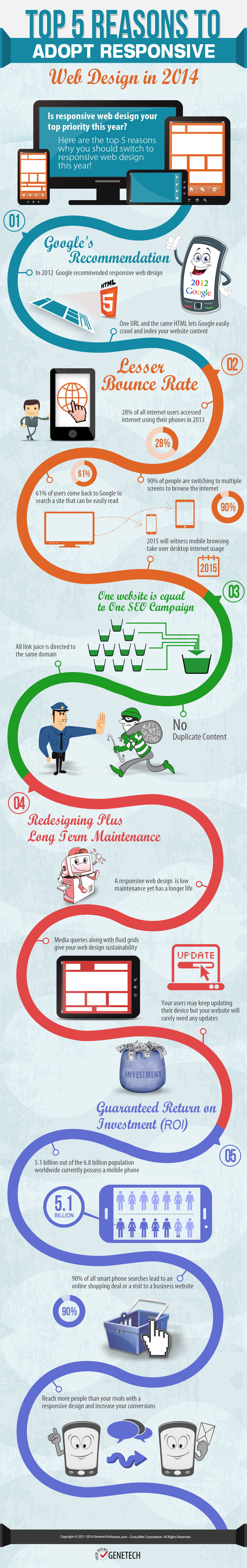 Top 5 Reasons to Adopt Responsive Web Design in 2014 [Infographic]