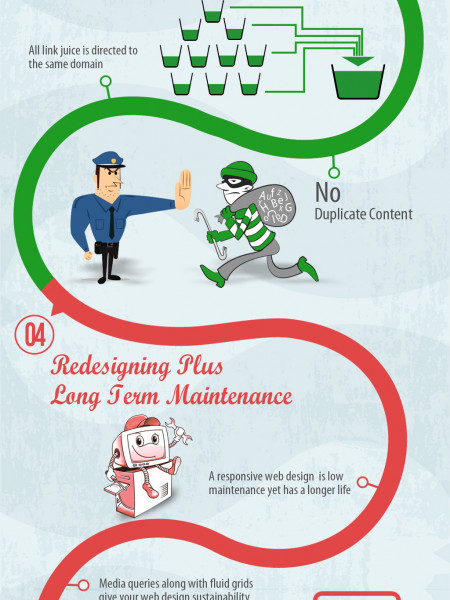 Top 5 Reasons to Adopt Responsive Web Design in 2014 Infographic