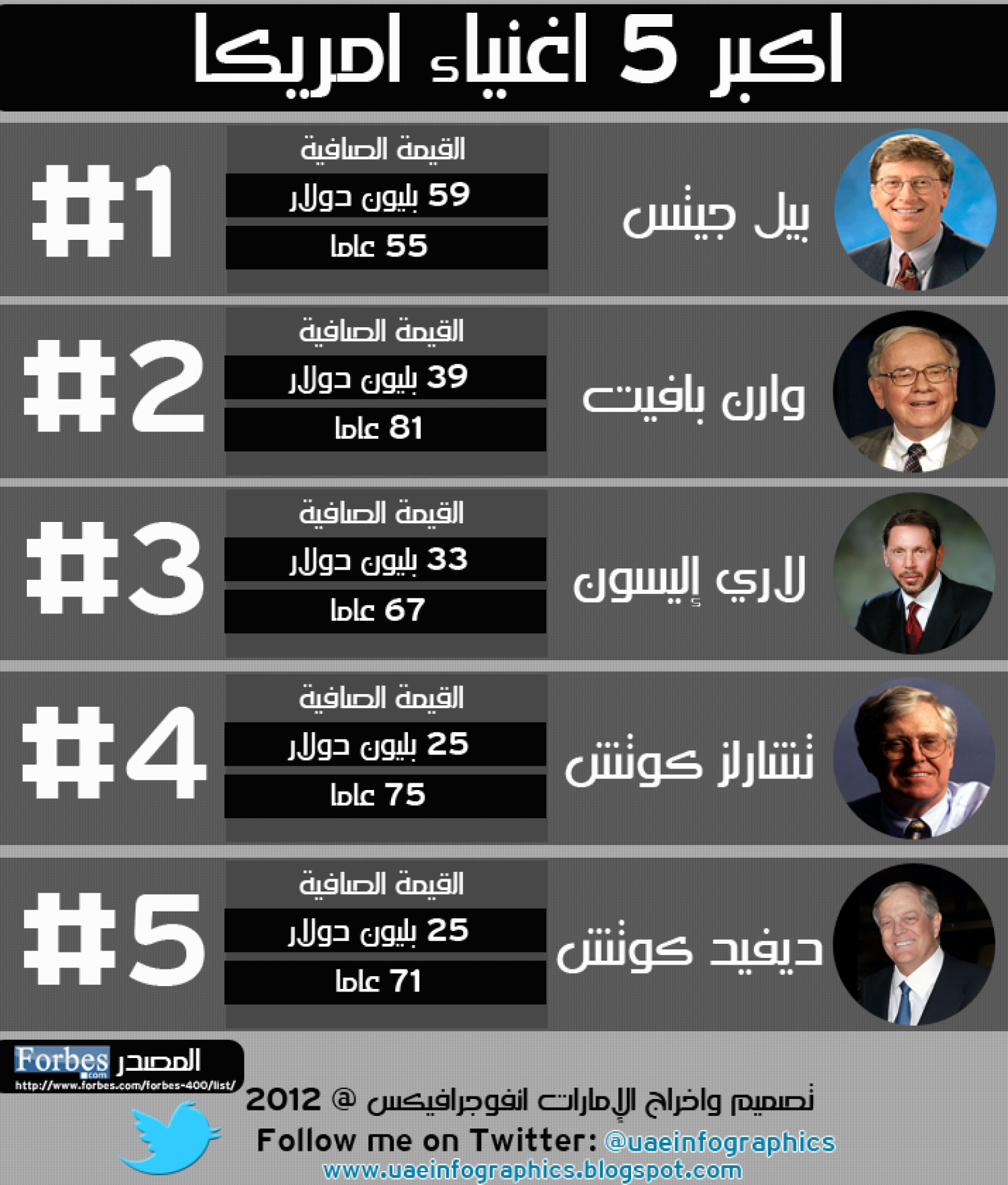 Top 5 Richest People in America Infographic