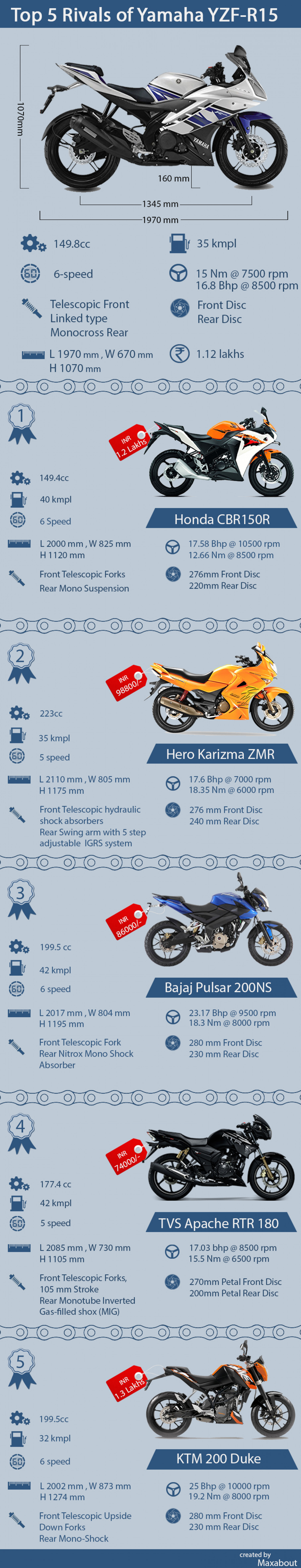 Top 5 Rivals of Yamaha YZF-R15 Infographic