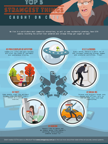 Top 5 Strangest Things Caught on CCTV Infographic