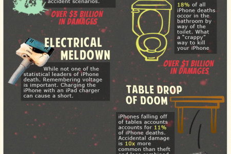 Top 5 Ways to Kill Your iPhone Infographic