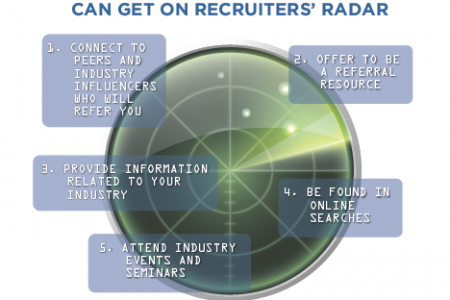 Top 5 Ways to Land on Recruiters' Radar Infographic