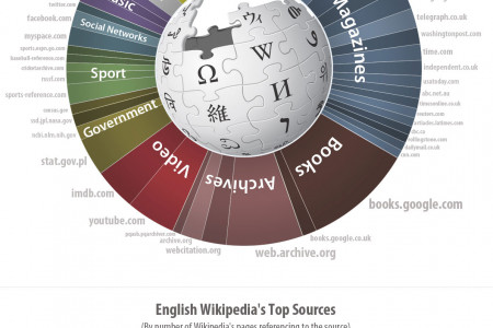 Top 50 English Wikipedia Sources Infographic