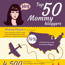 Top 50 Mommy Bloggers Infographic