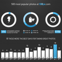 Top 500 photos on 500px Infographic