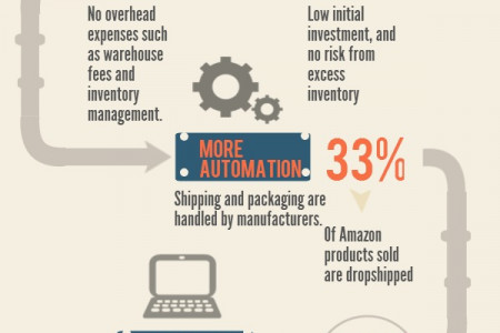 Top 6 Advantages of Dropshipping Online Infographic