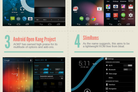 Top 6 Custom ROMs for Android Infographic