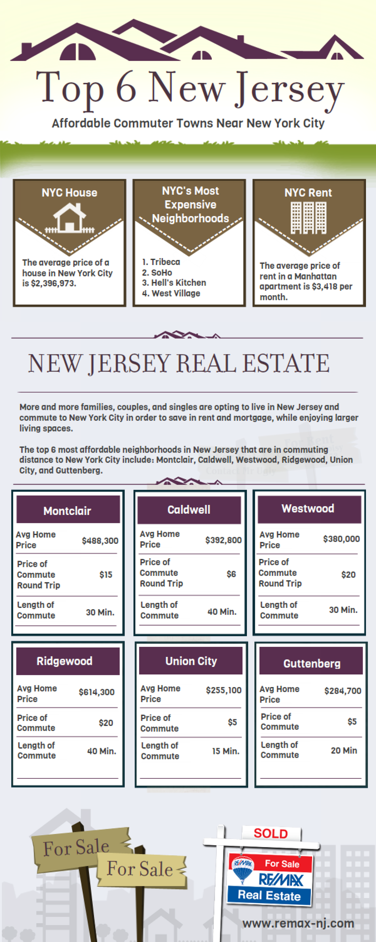 Top 6 New Jersey Affordable Commuter Towns Near NYC Infographic