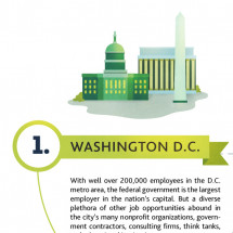 Top 7 Best Cities to Find a Job Infographic