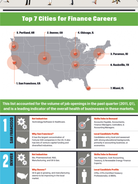 Top 7 Cities To Find Finance Jobs Infographic
