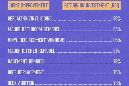 Top 7 Home Improvements That Add The Most Value Infographic