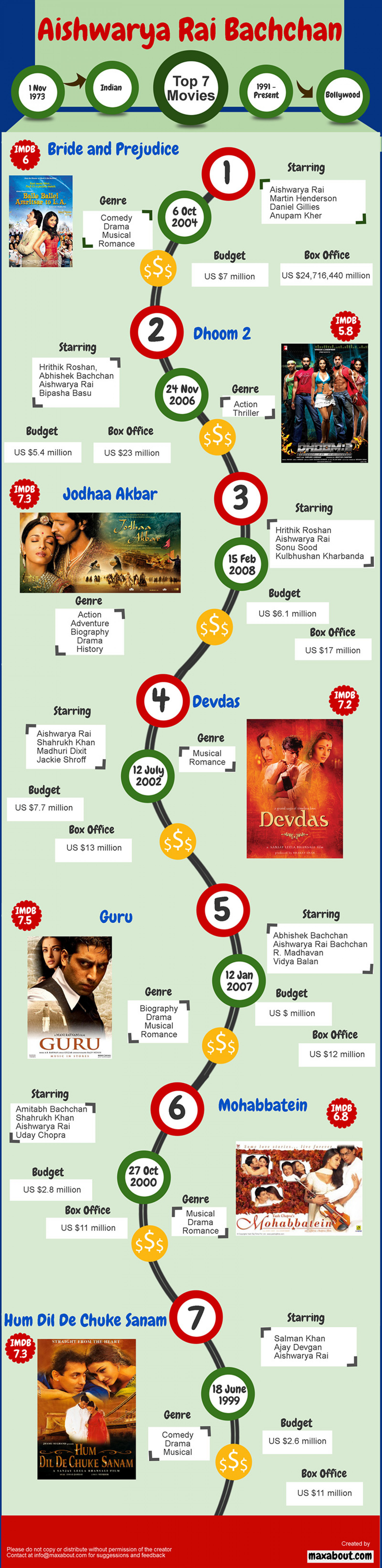 Top 7 Movies of Aishwarya Rai Infographic