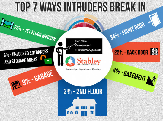 Top 7 Ways Intruders Break In