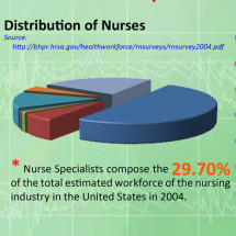 Top 8 Most Challenging (and High Paying) Specialties in Nursing Infographic