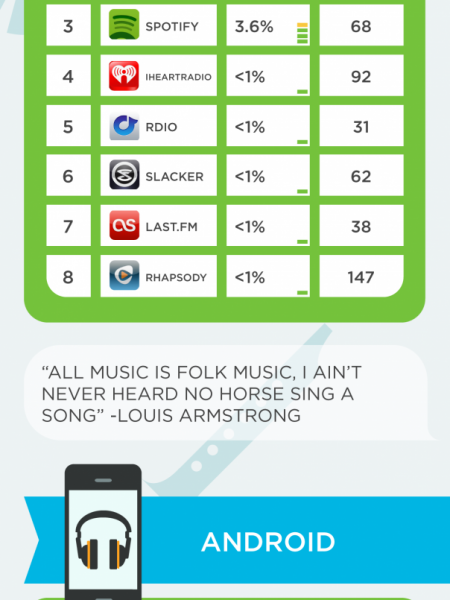 Top 8 Music Apps for iPhone and Android Infographic