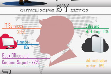 Top 8 Reasons Why Companies Outsource [Infographic] Infographic