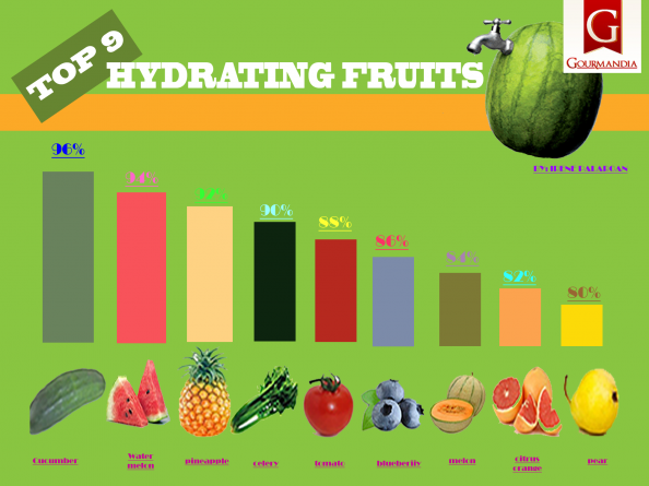 Top 9 hydrating fruits Infographic