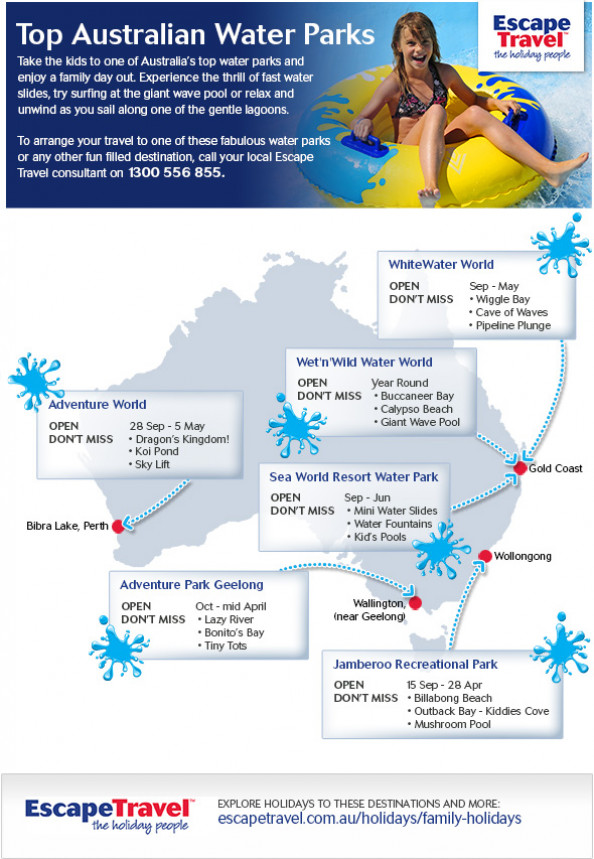Top Australian Water Parks Infographic