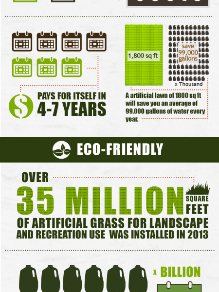 Top Benefits of Artificial Grass Infographic