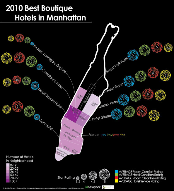 Top Boutiqe Hotels In Manhattan Infographic