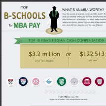 Top B-Schools for MBA Pay Infographic