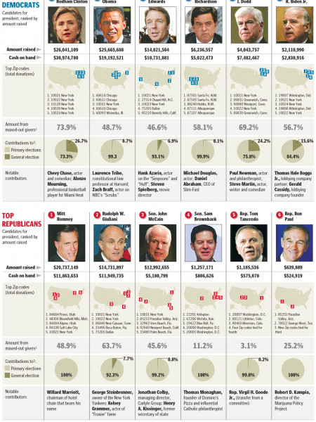 Top Campaign Contributions  Infographic
