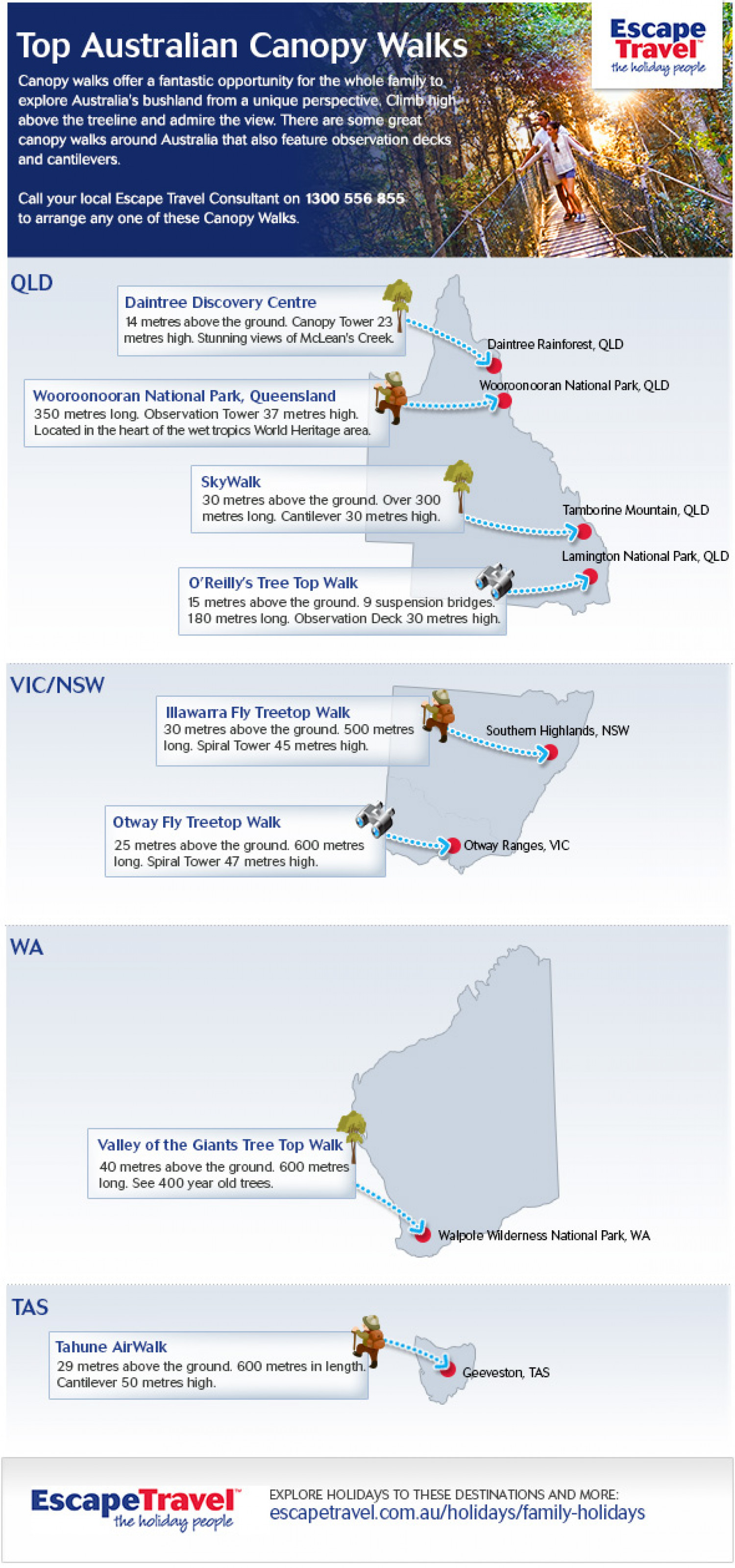 Top Canopy Walks Around Australia Infographic