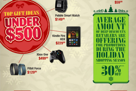 Top Christmas Gifts for 2013 Infographic