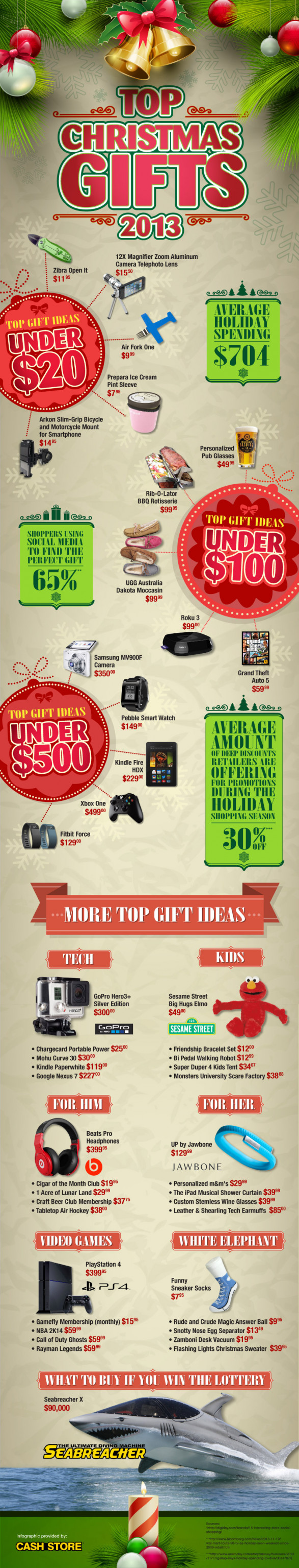 Top Christmas Gifts for 2013