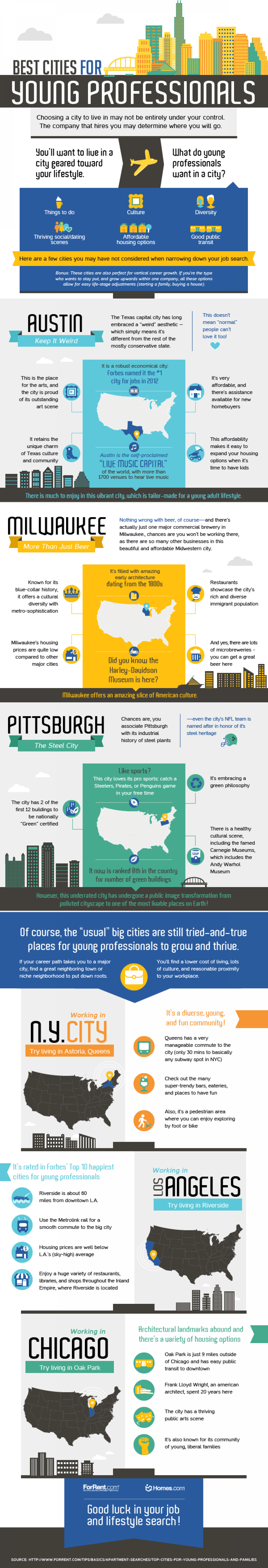 Top Cities for Young Professionals Infographic