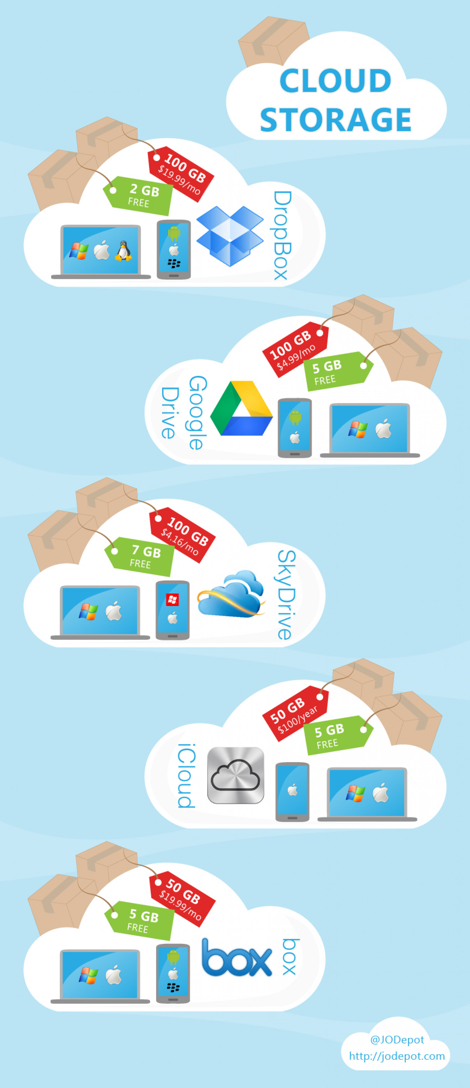 Top Cloud Storage Services Infographic