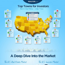 Top College Towns For Investors Infographic