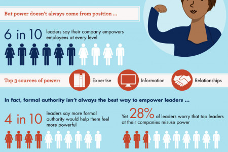 Top Contributors to Organizational Development and Change Infographic