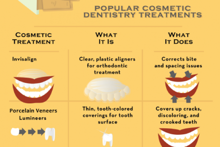 Top Cosmetic Fixes for Confindent Smiles Infographic