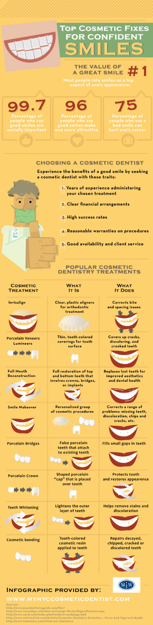 Top Cosmetic Fixes for Confindent Smiles