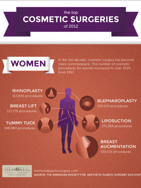 The Top Cosmetic Surgeries Of 2012 Infographic