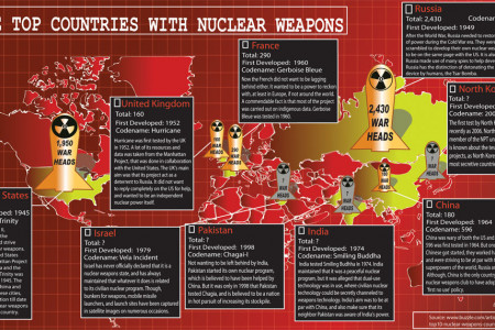 Top Countries with Nuclear weapons Infographic