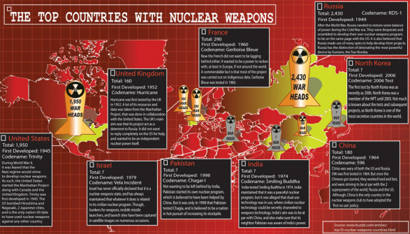 Top Countries with Nuclear weapons