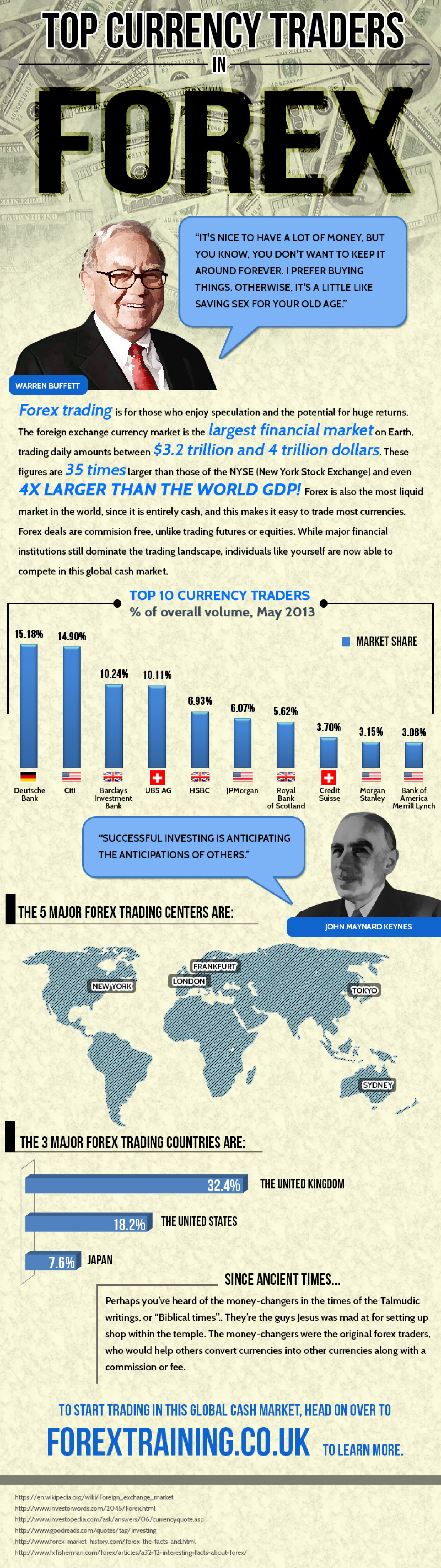 Top Currency Traders in Forex Infographic