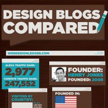 Top Design Blogs Compared Infographic