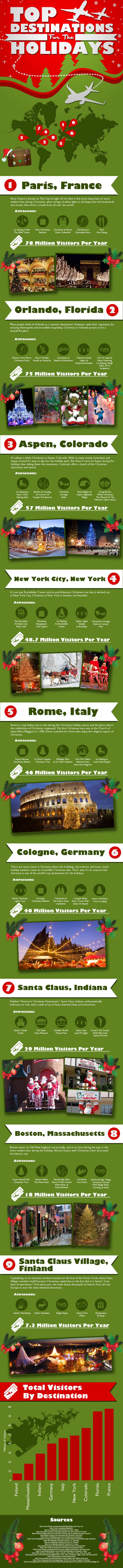 top destinations for the holidays 50c0c3cfaa45b w587 Top Destinations for the Holidays