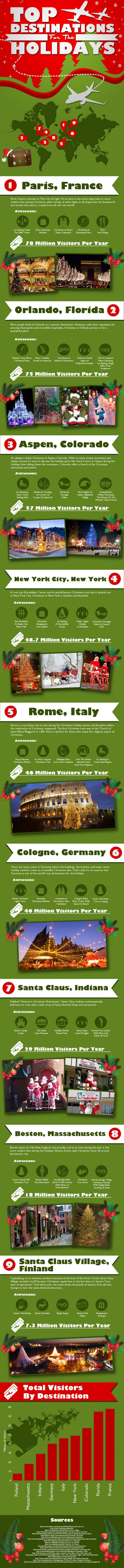 Top Destinations for the Holidays Infographic