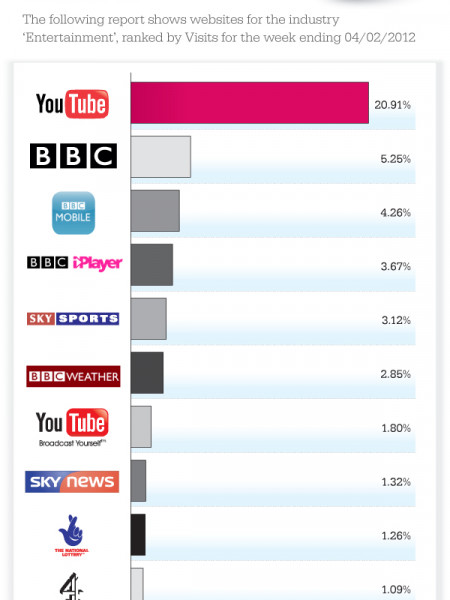 Top Entertainment Websites Infographic