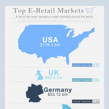 Top E-Retail Markets Infographic