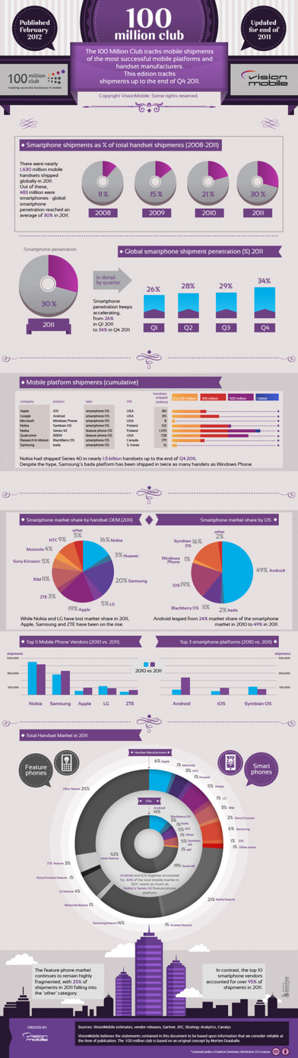 Top facts &amp; figures from the 2011 smartphone market Infographic