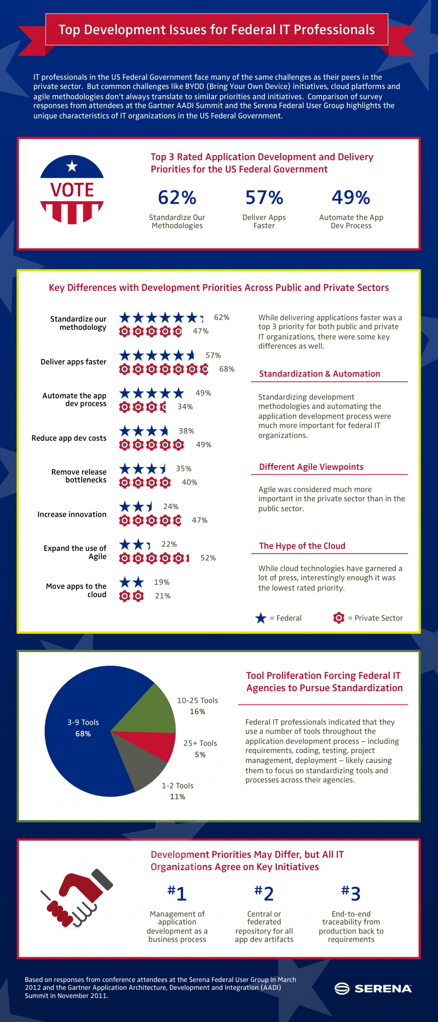 Top Federal Application Development Priorities Infographic