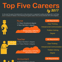 Top five Careers by 2017 Infographic