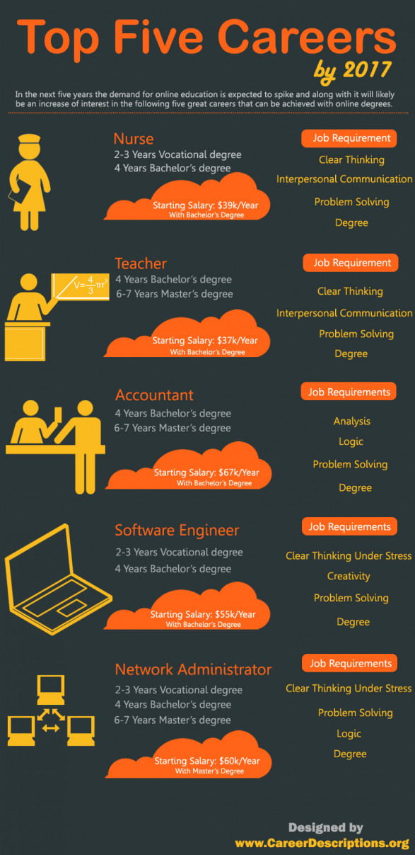Top five Careers by 2017