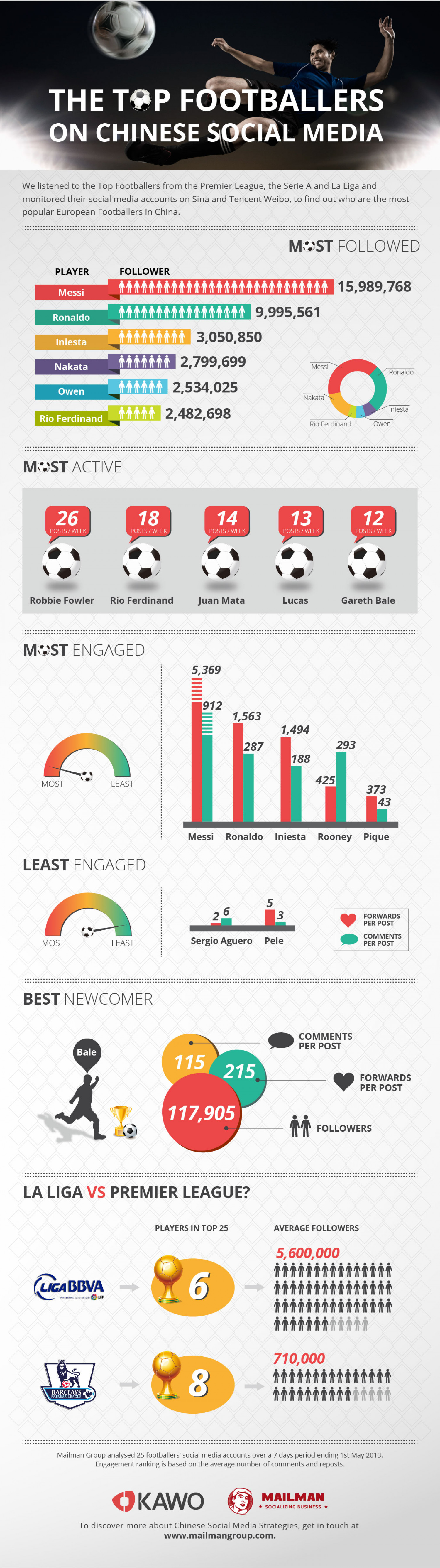 Top Footballers in Chinese Social Media Infographic